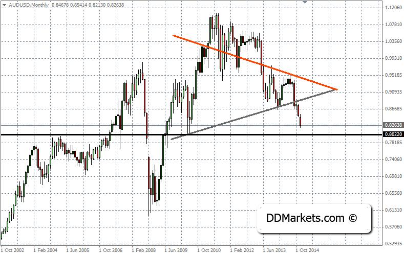 Derivatives trading strategies