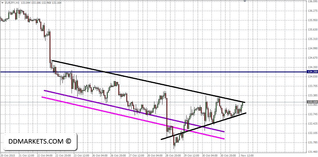 Euro yen forex chart